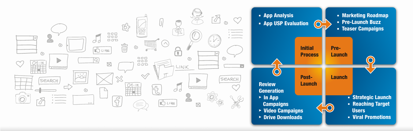 Mobile App Marketing Services | Proven App Marketing Strategies