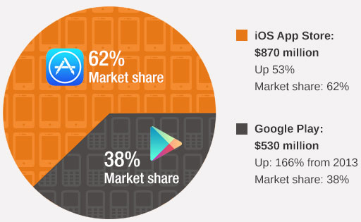 App Stores grew 83% over last year clocking $1.4 billion in revenues