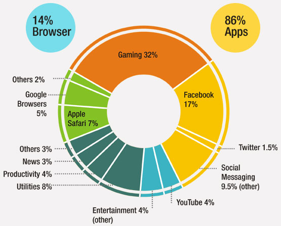 Time spent on Android and iOS Devices