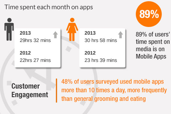Time Spent Each Month On App